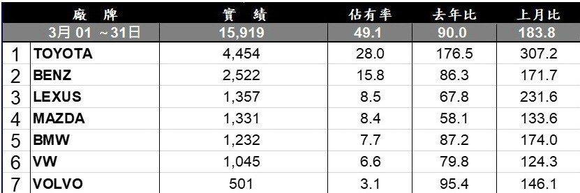 2019年3月台灣市場進口品牌銷售排行。