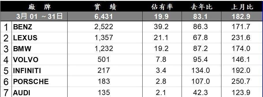 2019年3月台灣市場豪華品牌銷售排行。