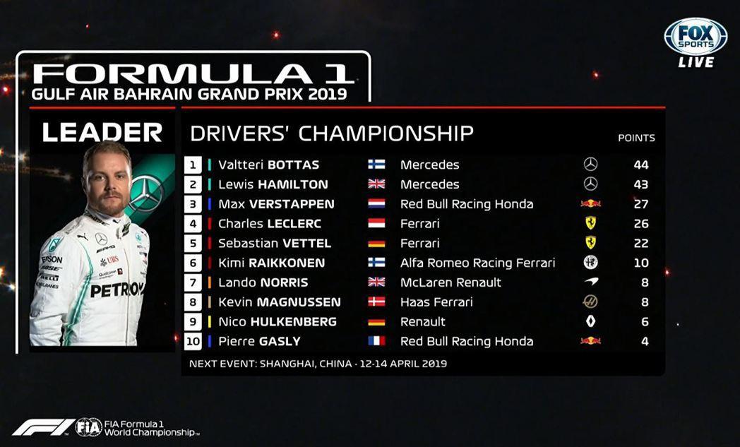 2019 F1車手總積分排名。 摘自F1