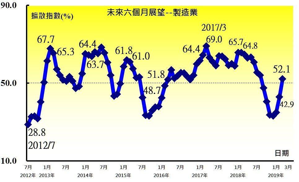 3月製造業「未來六個月展望」指數。。圖/中經院提供