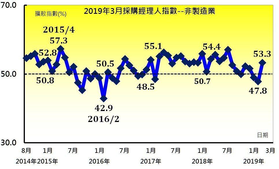 3月非製造業採購經理人指數(NMI)中斷連二月緊縮,指數回升5.5個百分點至53...