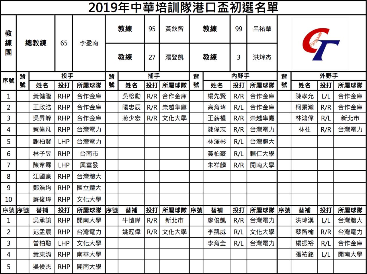 中華培訓隊初選名單。