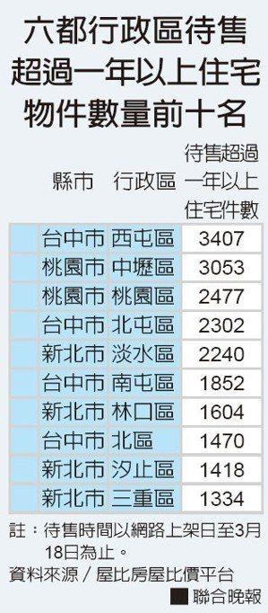 六都行政區待售超過一年以上住宅物件數量前十名