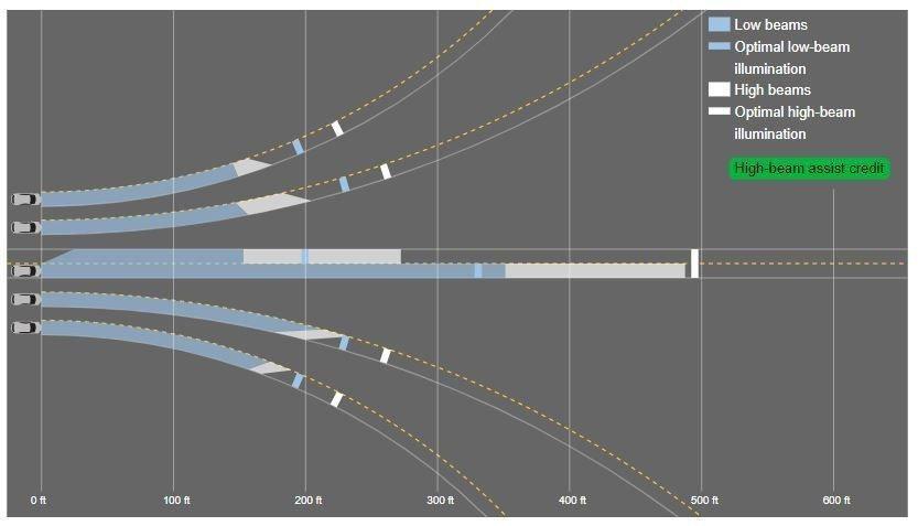 2019年式Toyota RAV4的頭燈評鑑只獲得Marginal (及格邊緣)...
