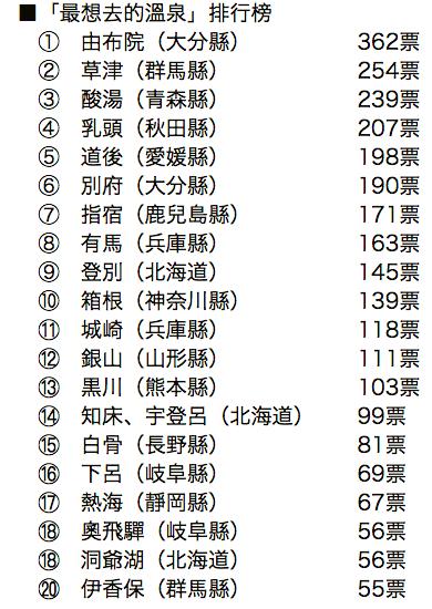 日本《朝日新聞》公布讀者「最想去的溫泉」排名。圖/取自朝日新聞中文網
