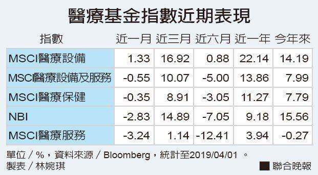 醫療基金指數近期表現資料來源/Bloomberg 製表/林婉琪