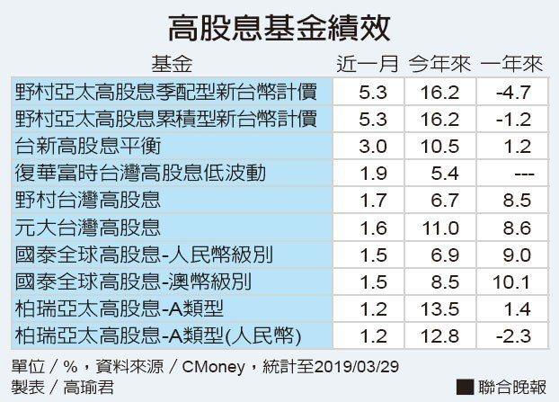 高股息基金績效資料來源/CMoney 製表/高瑜君」