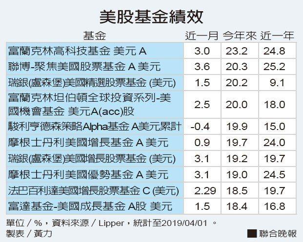 美股基金績效 資料來源/Lipper 製表/黃力