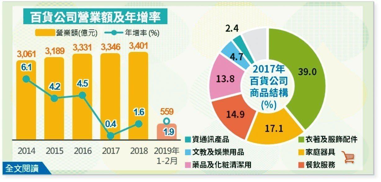 電商衝擊影響愈來愈顯著,經濟部統計處指出,包括台灣、美國以及日本的百貨公司成長都...