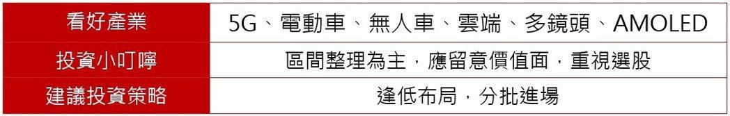 資料來源:野村投信,資料日期:2019/03