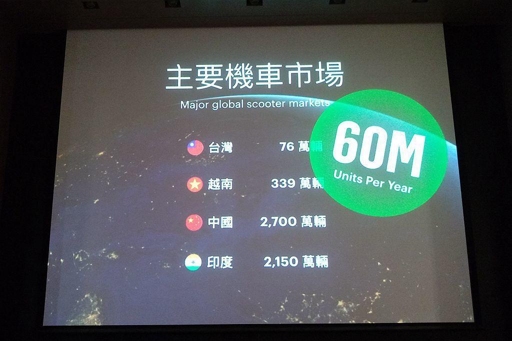台灣周邊如越南、中國、印度等地的機車年銷量總加起超過6,000萬輛,若逐步轉換為...