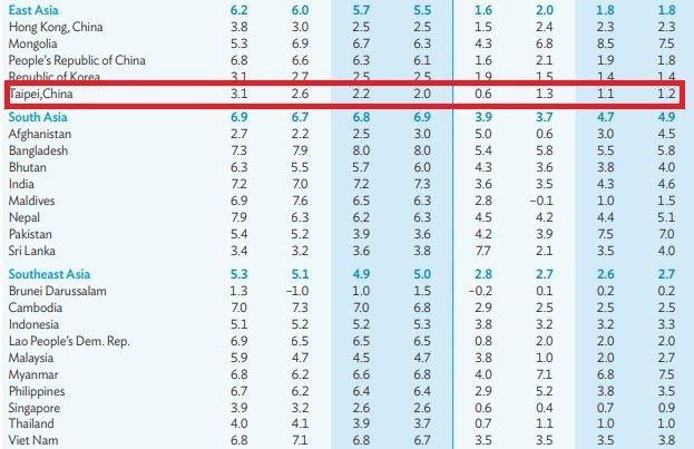 台灣今年GDP遭下修為2.2%,明年再降至2.0%。圖/擷自ADB報告