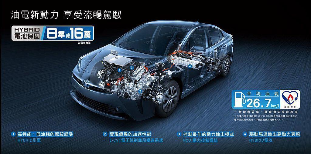 縱使動力架構與Toyota Corolla Altis Hybrid相同,不過Prius因為外觀更流線,使平均油耗也略為出色達26.7km/L。 圖/Toyota提供