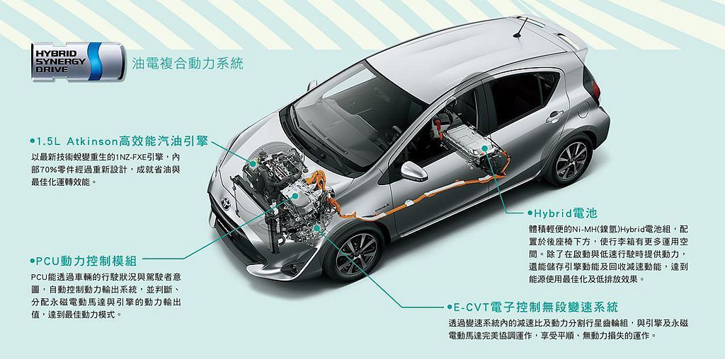 Toyota Prius C因車格較小且搭配排氣量較低的1.5L Atkinso...