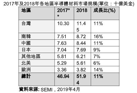 2017年及2018年全球半導體材料市場規模。圖/SEMI提供