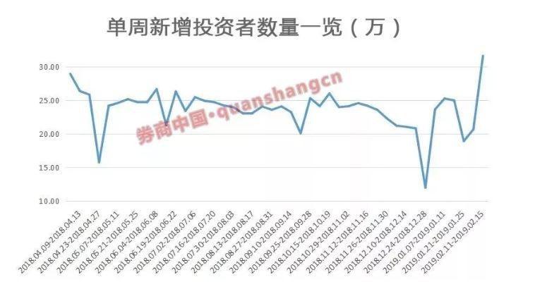 3月份深市新增開戶數299萬,較上月暴增109.1%,意味著投資者跑步入場。取自...