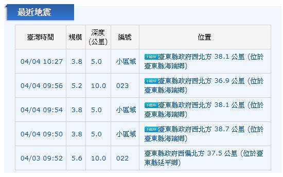 今天上午9時50分開始,台東縣海端鄉出現四次地震。圖/中央氣象局提供