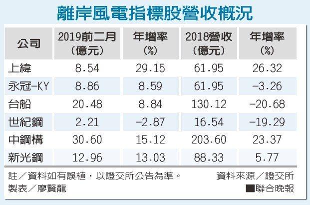 離岸風電指標股營收概況資料來源/證交所 製表/廖賢龍