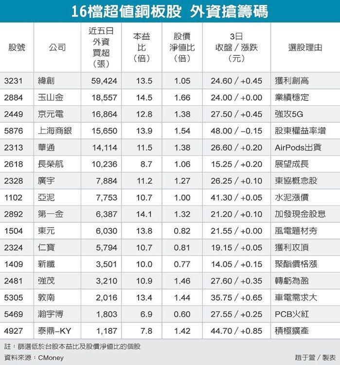 16檔超值銅板股 外資搶籌碼 圖/經濟日報提供