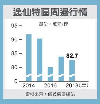 逸仙特區周邊行情 圖/經濟日報提供