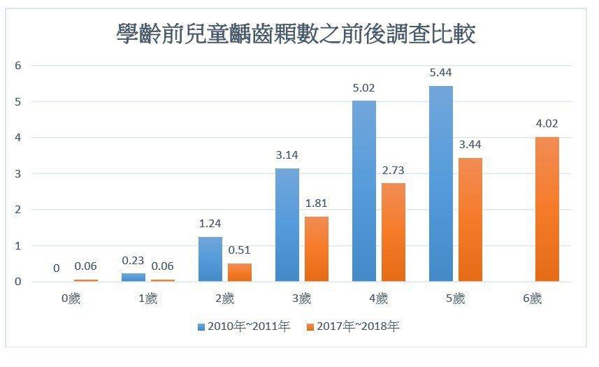 學齡前兒童齲齒顆數之前後調查比較。 圖/記者鄧桂芬翻攝