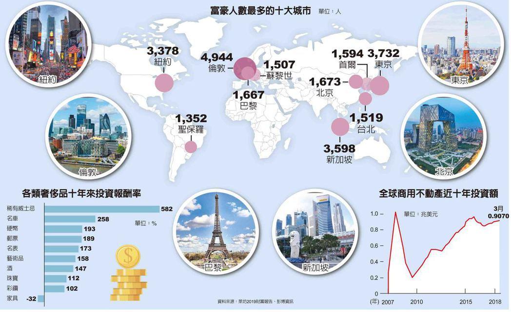 富豪人數最多的十大城市
