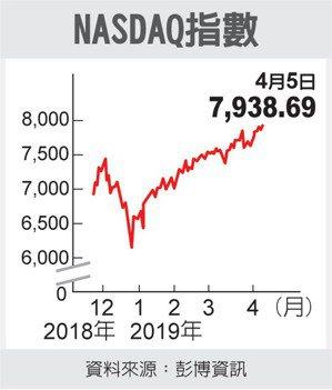 NASDAQ指數 圖/經濟日報提供
