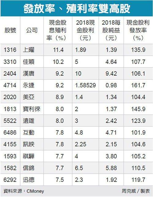發放率、殖利率雙高股 圖/經濟日報提供
