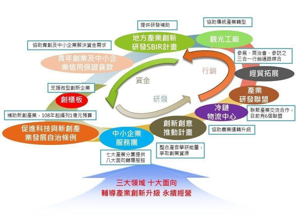 臺南市政府透過三大領域十大面向,形塑產業投資環境. 臺南市政府經發局/提供