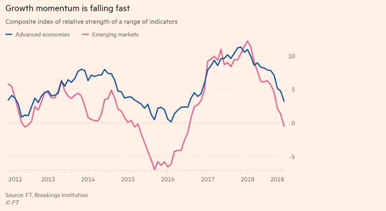 全球經濟復甦追蹤指數顯示成長同步減緩藍線為已開發經濟體紅線為新興...