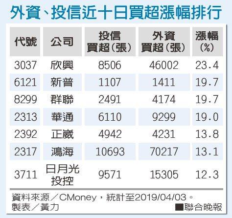 外資、投信近十日買超漲幅排行資料來源/CMoney 製表/黃力