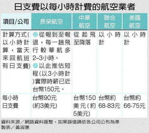 日支費以每小時計費的航空業者 圖/聯合晚報提供