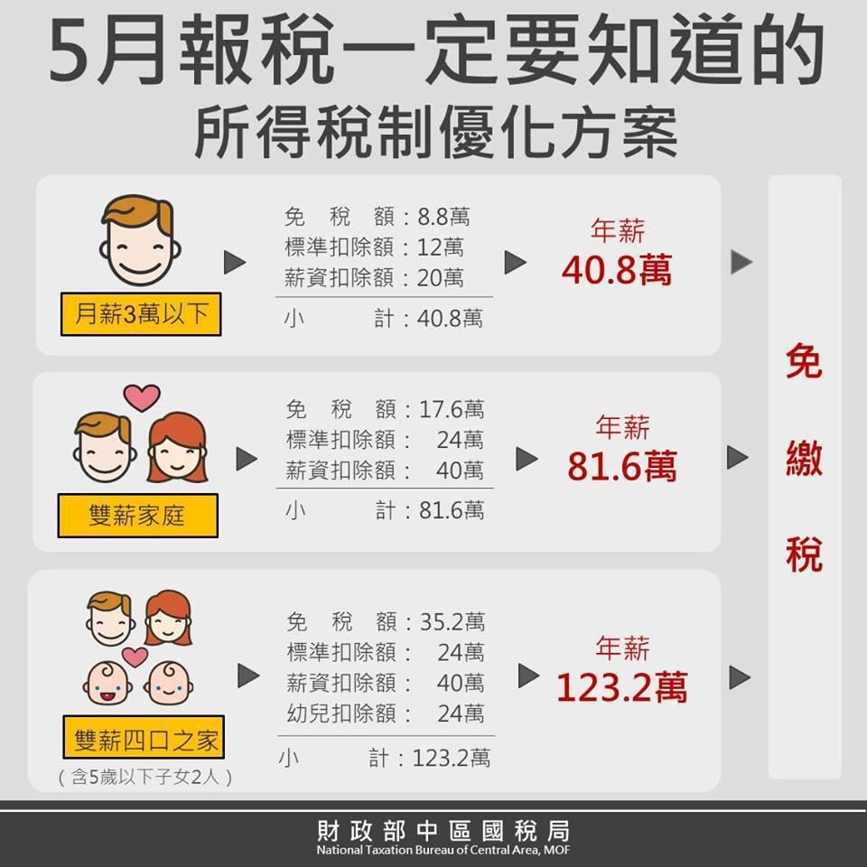 「中區國稅局 稅務e吉棒」近期將所得稅制的優化方案製成圖表。圖擷自FB: 中...