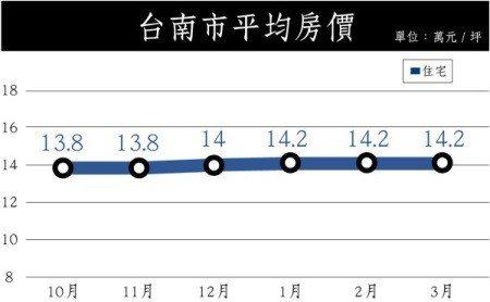▲資料來源:永慶房仲網 資料日期:2019/04