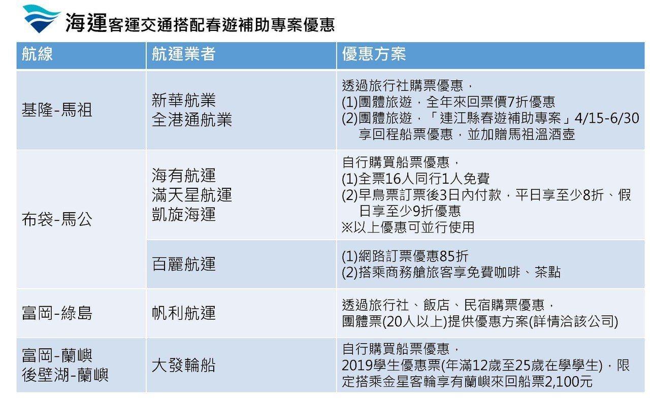 春遊海運相關優惠表。 航港局提供