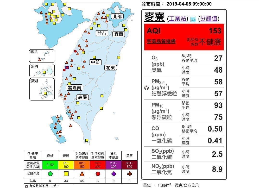 雲林縣麥寮、台西等空品測站今天上午都是紅色警戒。記者陳雅玲/翻攝
