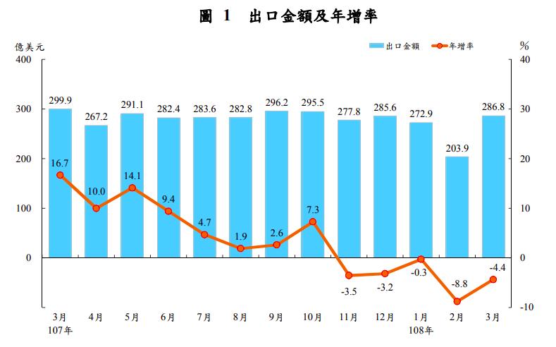 近12個月出口金額及年增率,截至2019年3月我國出口已連5黑。圖/財政部提供