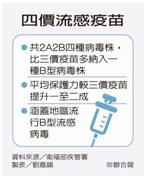 四價流感疫苗 資料來源/衛福部疾管署 製表/劉嘉韻