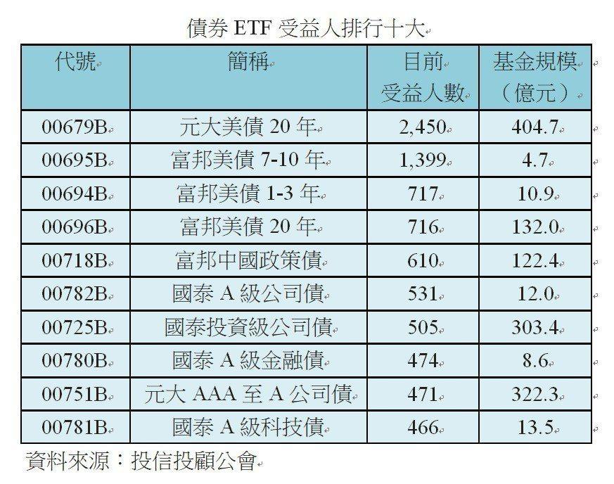 表為受益人數排行十大的債券ETF。