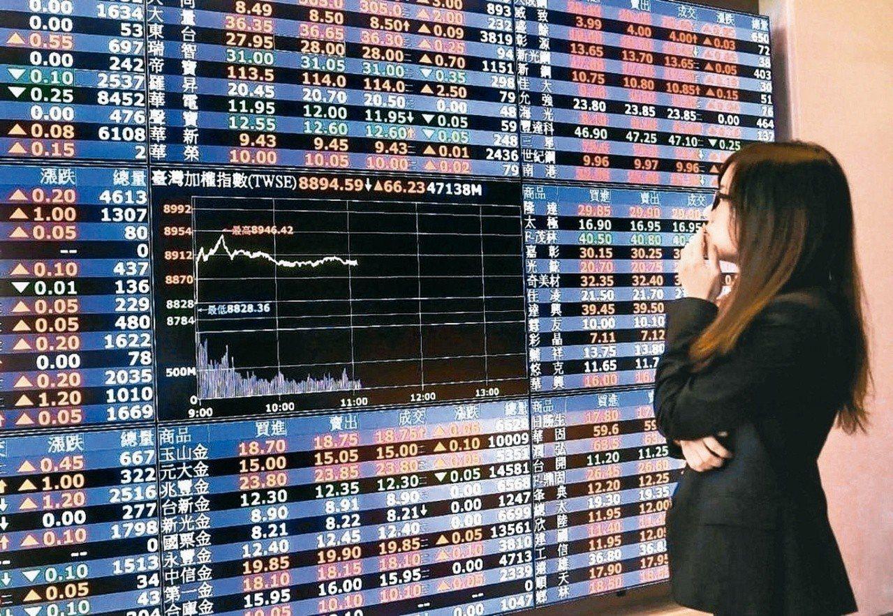 台股8日大漲96.19點,收在10800.57點,投顧觀察,台股支撐為5日線至月...