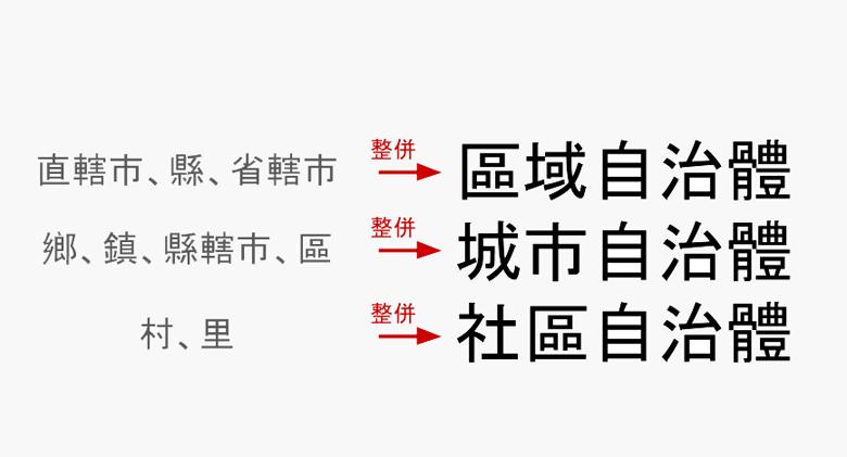 應推動直轄市、縣與省轄市的整併,邁向「區域、城市、社區」三級制。 圖/作者自製