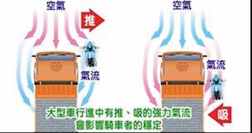 大型車在行駛時有推、吸兩種氣流,警方呼籲市民騎車時,不要靠大型車輛太近,以免引發...