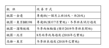 桃園-瀋陽航線在冬季班表也將會改採派遣兩組空服員輪流值勤的優化方案。記者韓化宇/...