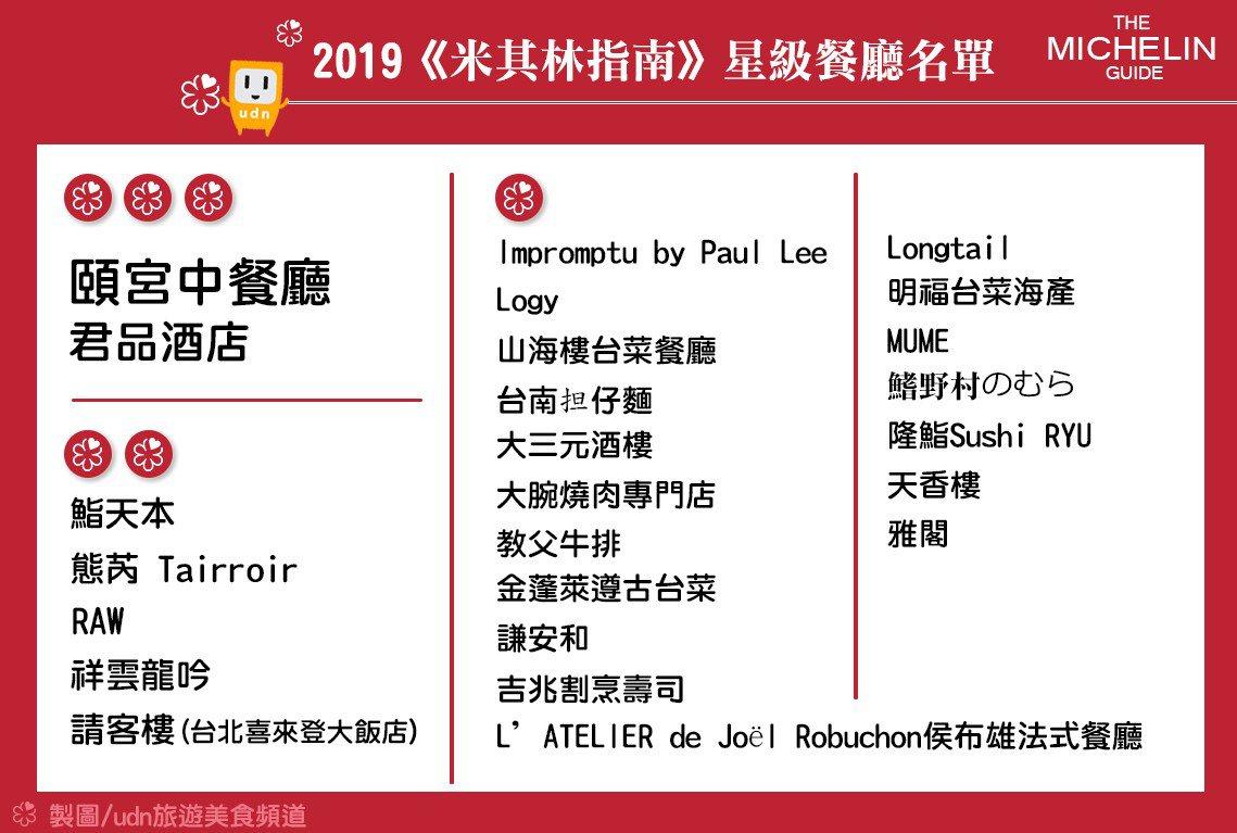台北米其林星級美食名單。圖/udn旅遊美食製作