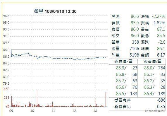 微星走勢圖 圖/取自奇摩股市