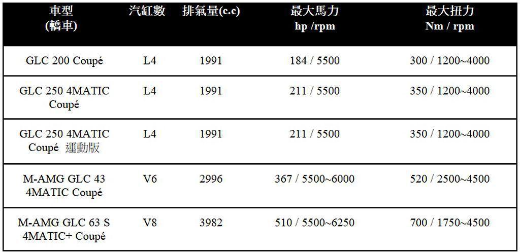 賓士GLC Coupe簡易規格表。 圖/Mercedes-Benz提供