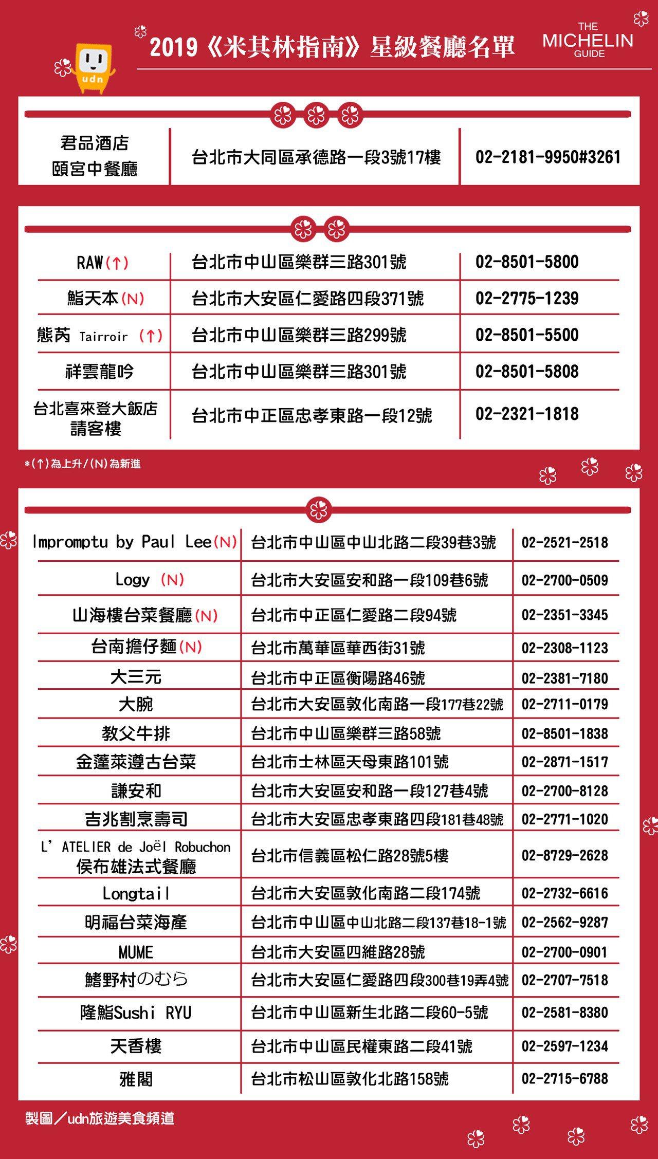 台北米其林2019星級美食完整名單。圖/udn旅遊美食製