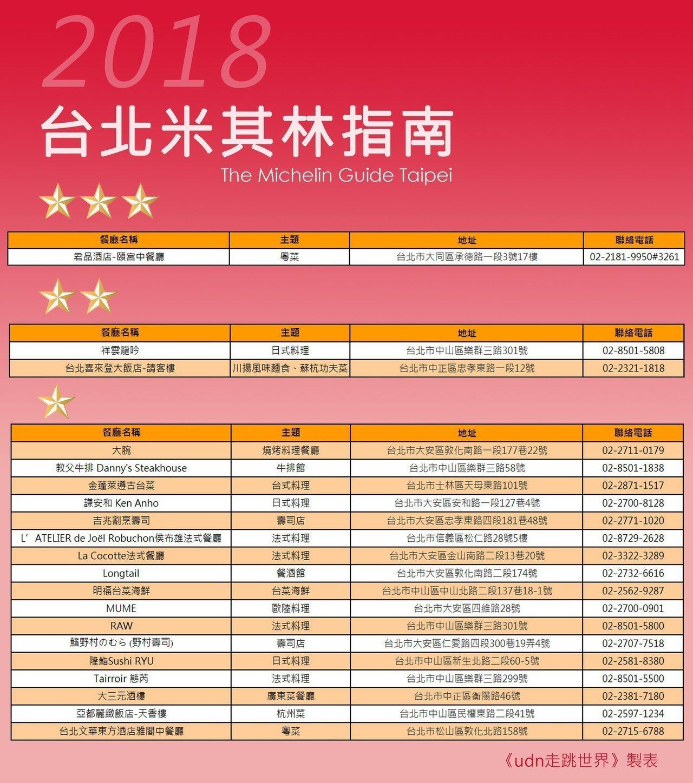 台北米其林2018星級美食完整名單。圖/udn旅遊美食製