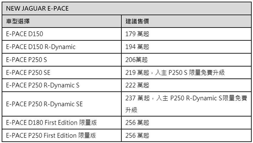 Jaguar E-Pace台灣正式售價一覽表。 記者張振群/攝影