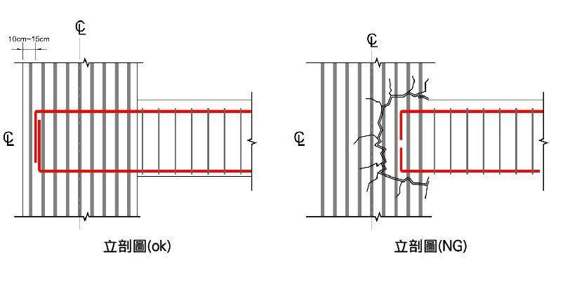 立剖圖(OK):大梁主筋入柱錨錠長度與鉤位置長度符合圖說規定外,並錨錠於距柱外邊...